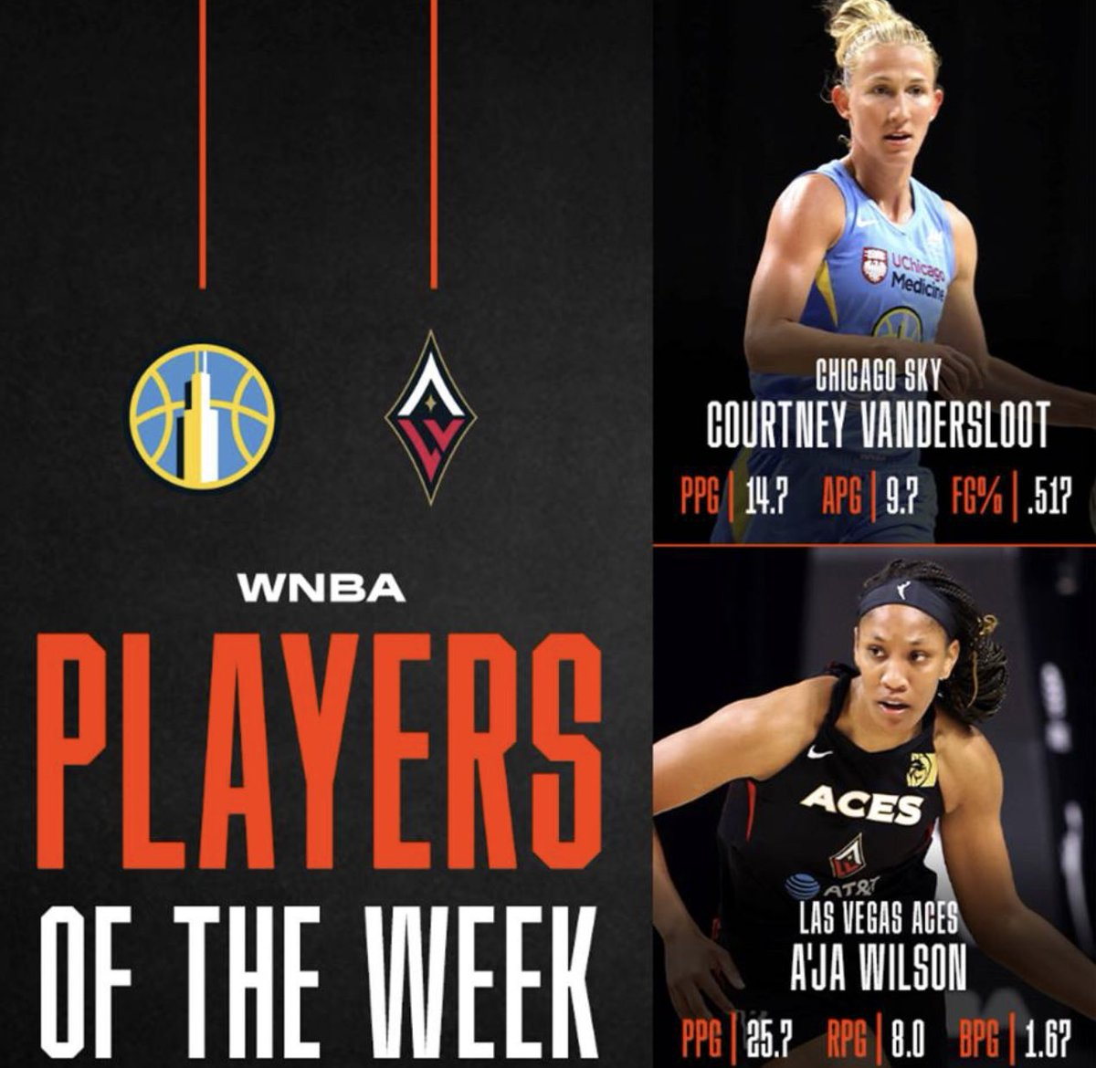 Watch out for these Women in the Wubble. @Sloot22 @_ajawilson22 @WNBA Players of the week. https://t.co/F8sWrYD22K