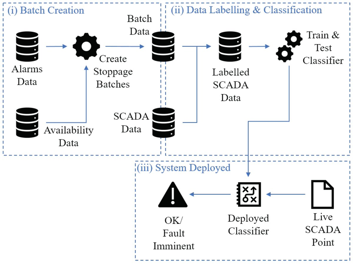 #mdpienergies #particularinterest Article A Robust Prescriptive Framework and Performance Metric for Diagnosing and Predicting #Wind #Turbine Faults Based on #SCADA and Alarms Data with Case Study https://www.mdpi.com/1996-1073/11/7/1738 … #windturbines #machinelearning @UCC @CIT_iepic.twitter.com/5LelP1CwIh