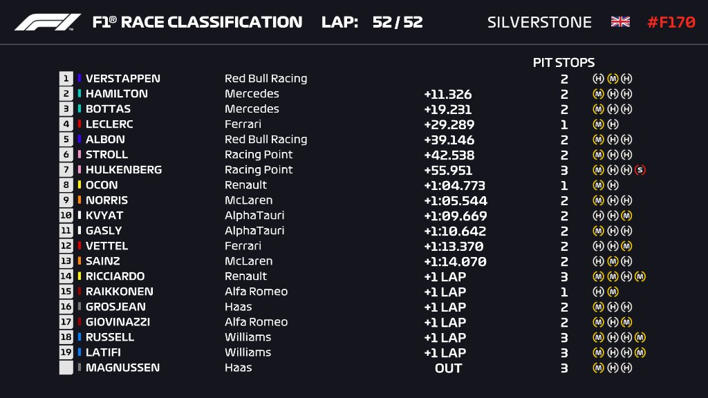 #Automovilismo   #F1 #GPGranBretaña  Asi quedaron las posiciones finales de la 2da carrera en el circuito de Silverstone.  1) #MaxVerstappen  2) #LewisHamilton  3) #ValtteriBottas   Via @F1 https://t.co/PCF15GYDDr
