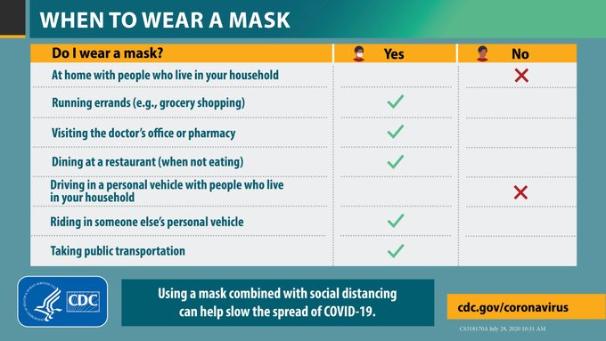 Wondering when to use a mask? Wear a mask when you are in a public setting, especially when it is difficult stay 6 feet away from others not living in your household. Learn more at https://t.co/ZWvkGOAZSk #WorldMaskWeek https://t.co/ac5aQnZBeh