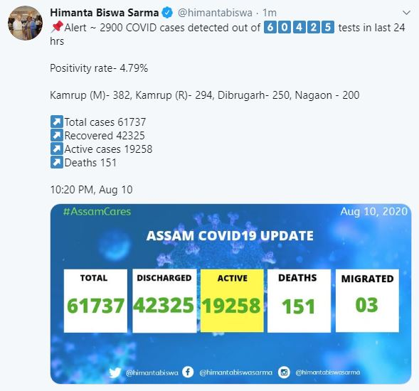 #BREAKING 2900 COVID-19 positive cases detected in Assam in the last 24 hours  #COVID19 #Assam #DY365 https://t.co/uLQA6bANqM