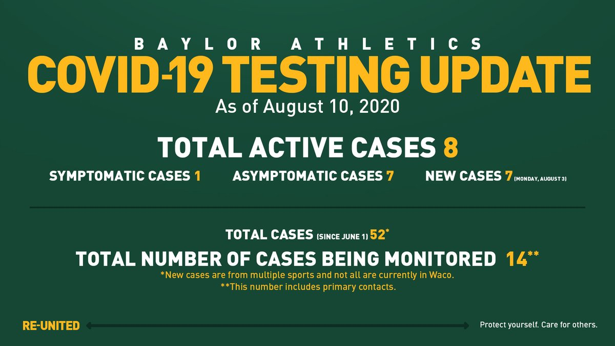 BaylorAthletics photo