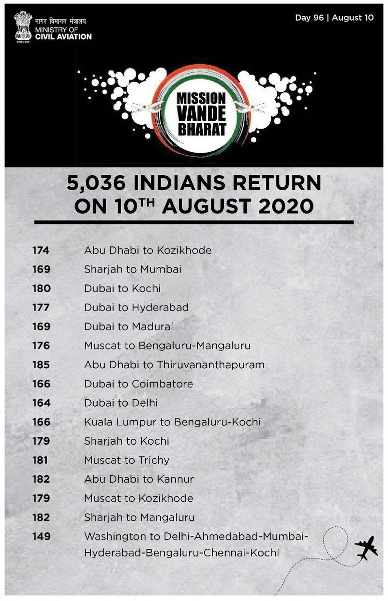 Nearly one million stranded Indians have returned through various modes under VBM & more than 130K have flown to various countries.   Driven by the aspirations of our people, the mission continues to facilitate repatriation & outbound travel of stranded & distressed citizens. https://t.co/dRHqaup0L5