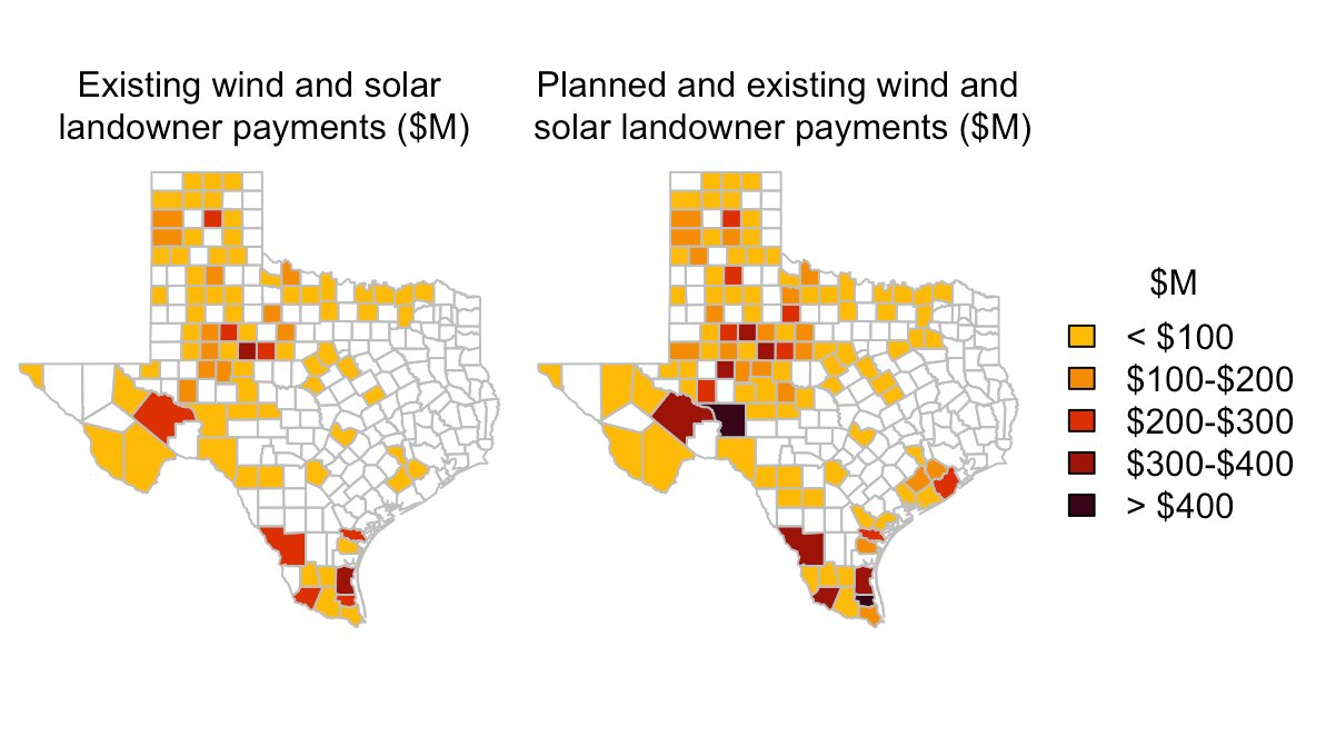 We also estimate that a Texas landowner could expect to collect b/t $16.2 & $33 million in payments over the lifetime of a 100 MW wind farm & b/t $5.2 & $27.7 million in payments over the lifetime of a 100 MW solar farm depending on length of contract & location in the state.