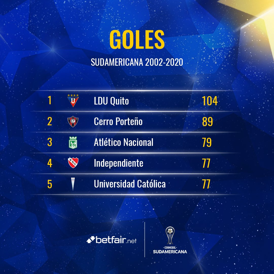 ⚽️🏆 ¡El 🔝5⃣ @betfair_net de los equipos que más goles hicieron en la historia de la #Sudamericana!  1⃣ @LDU_Oficial (1⃣0⃣4⃣) 🇪🇨 2⃣ @CCP1912oficial (8⃣9⃣) 🇵🇾 3⃣ @nacionaloficial (7⃣9⃣) 🇨🇴 4⃣ @Independiente (7⃣7⃣) 🇦🇷 5⃣ @CruzadosSADP (7⃣7⃣) 🇨🇱  #LaGranConquista https://t.co/fZLUsIb83E