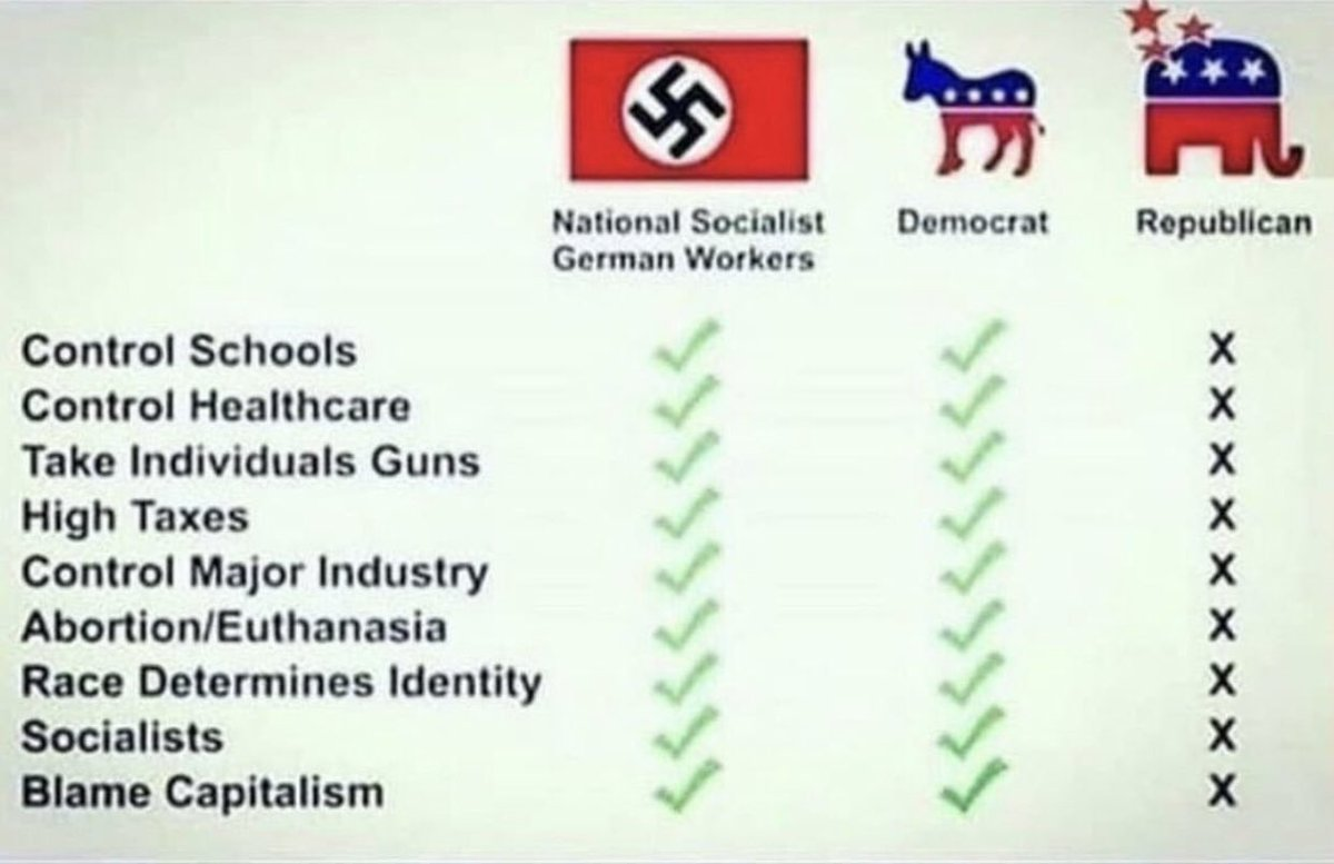 @dvillella @realDonaldTrump @Scaramucci @SteveHiltonx Have you ever really read how socialist Hitler became the Hitler you hate?   Few of big similarities b/w @theDemocRats and #Nazis #Hitler #Socialists   Why would Democrat's teach kids real history? They r not fools. Only their followers are the big fools.   #ThinkAgain https://t.co/K5OkpFVVHp