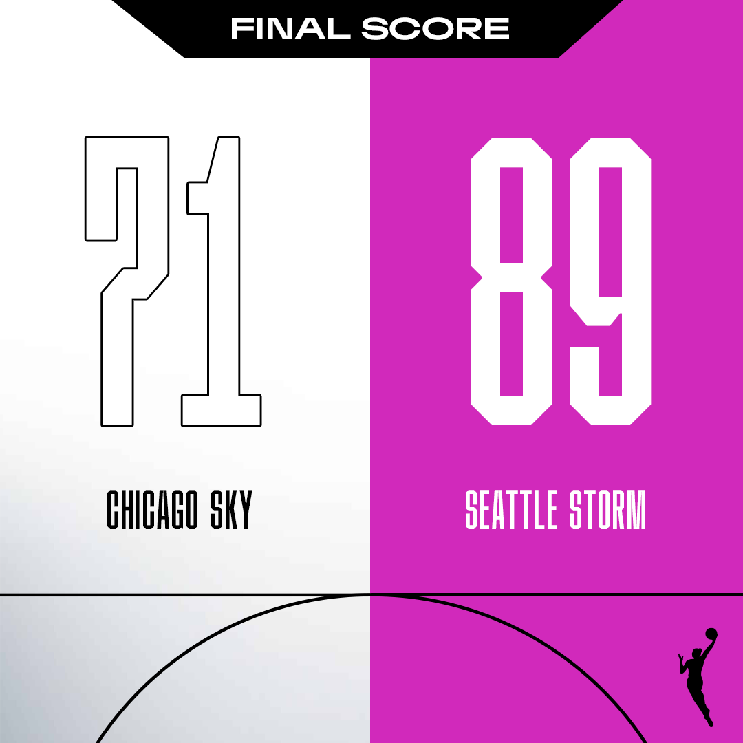 Final score:  The @seattlestorm do it all for an authoritative win over the @chicagosky 🔥 https://t.co/EvOrMfPj6P