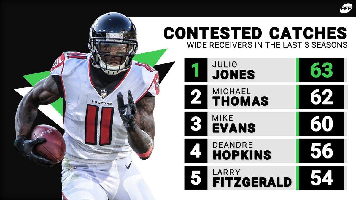 Julio Jones: the 👑 of contested catches https://t.co/p3kPwZDmfM