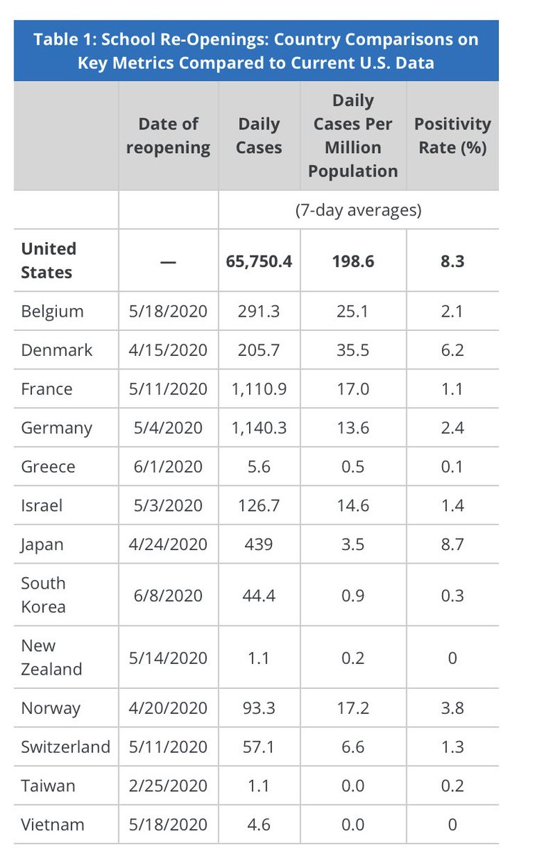 This is a pretty striking table. Most other countries were able to reopen schools. But they had also brought down the spread of the virus MUCH more than the U.S. has.  @KFF: https://t.co/7eOH4zEP7G https://t.co/mjuEjeTuuL