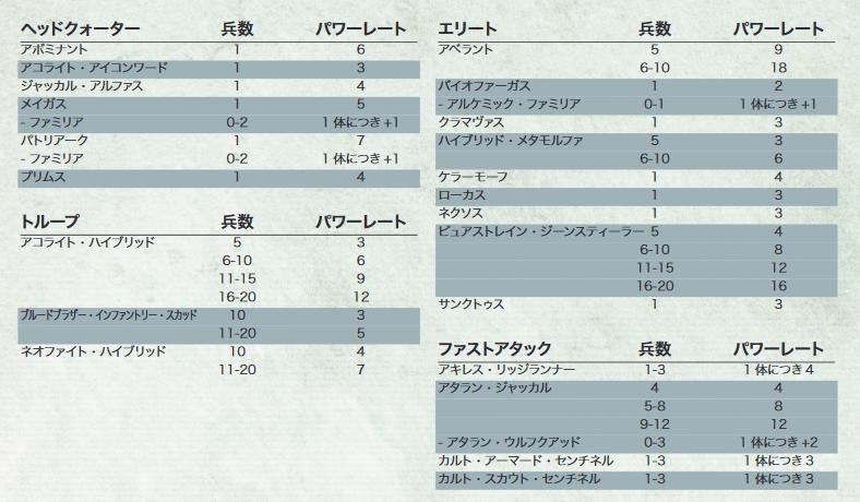 Warhammer 40kのPL、GSCの調整分のみ  アコライト・ハイブリッド(20) 11→12 アベラント 7→9 ローカス 2→3 ケラーモーフ 3→4 アタラン・ジャッカル 3→4 カルト・レマン・ラス 9→11 ゴライアス・トラック 4→5  https://t.co/CgDPlHOYvu  ブラスト武器でもクルセイドへの調整でもなく増援対策では? https://t.co/tzzTHeRcn9