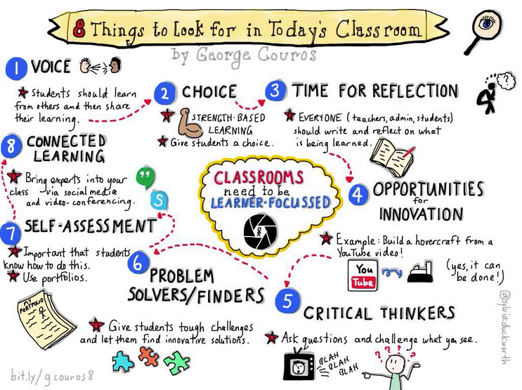 Eight things to look for in today's classrooms.