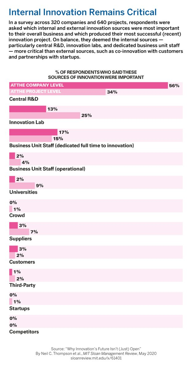 In a survey across 320 companies and 640 projects, respondents were asked which internal and external innovation sources were most important to their overall business and which produced their most successful (recent) innovation project. Read on ☞ https://t.co/lW9vVRVuXn https://t.co/affUp8BUdM