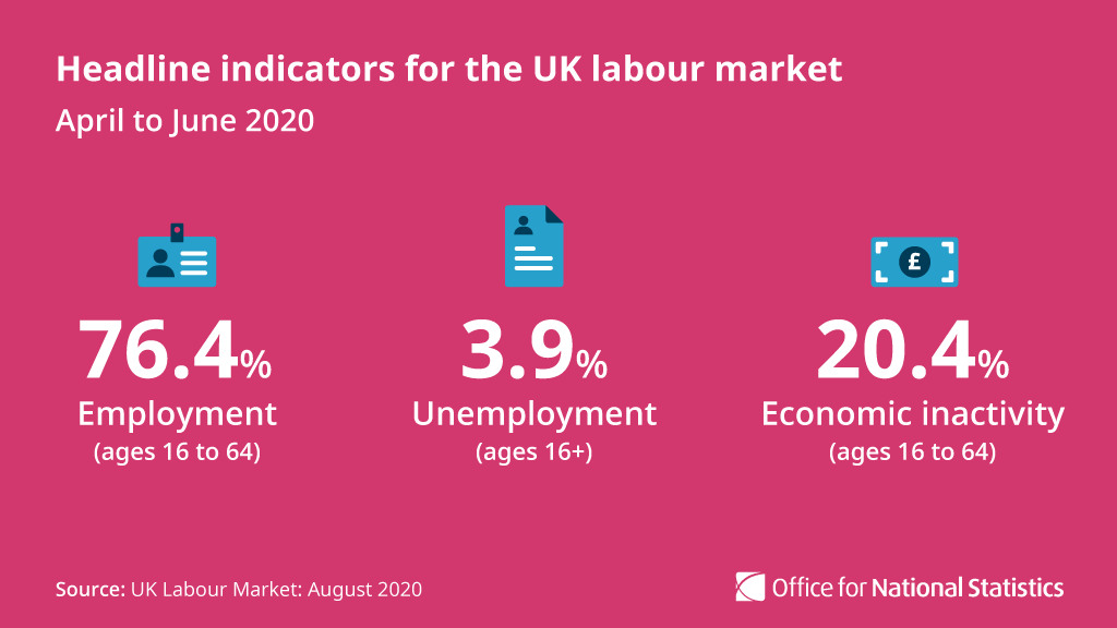 This data shows the devastating mark left on the labour market by COVID-19. With 🇬🇧 under lockdown measures in the quarter the fall in jobs is to be expected. More positively, there is a small rise in vacancies, particularly in the hospitality sector as restrictions were relaxed.