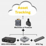 Image for the Tweet beginning: #Digital Asset Management: MICA #RFID