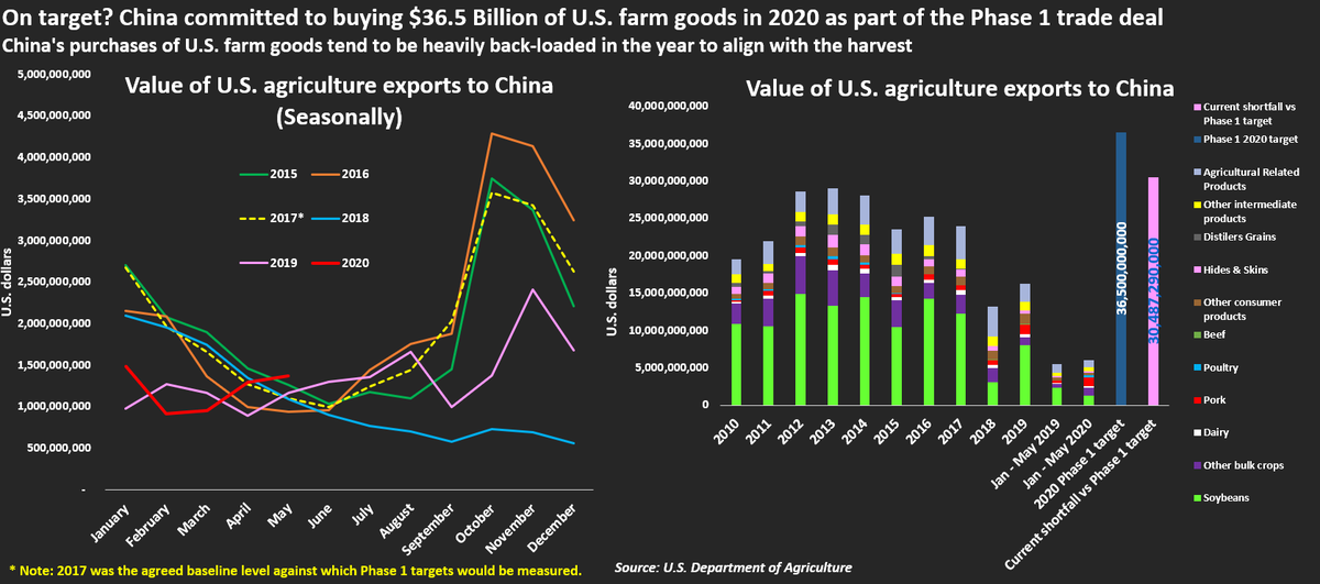 """Insightful @Reuters analysis on how China needs """"explosive"""" buying to meet U.S. farm import target of #36.5 bln -- imports running behind 2017 levels when they should be 50% ahead https://t.co/VL2O1A3OF1  #China #US #trade #tradedeal #imports #agriculture #soybean #pork #beef #HK https://t.co/jIwkQfJszO"""