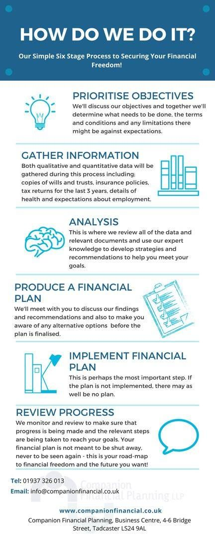 Want to know more about our Financial Planning process and how it can help you secure financial freedom? - Get in touch today: https://www.companionfinancial.co.uk/  #Process #TuesdayTips #MoneyMatters #FinancialPlanning pic.twitter.com/FiykWXbGUY