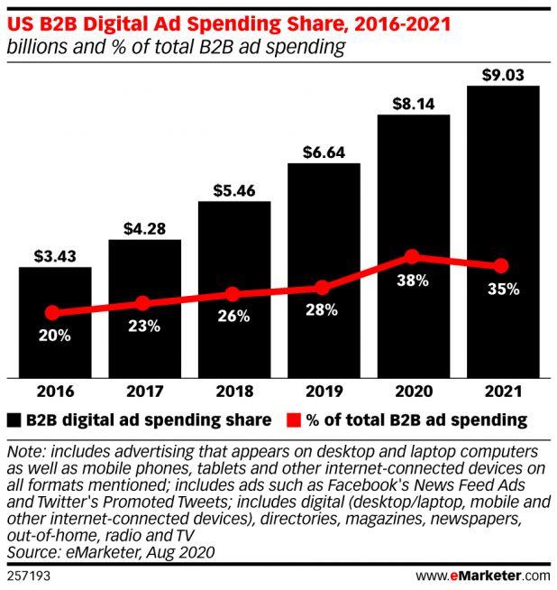 Не вся реклама мертва. Расходы на цифровую B2B-рекламу вырастут в США в 2020 году на 22,6%. Это гораздо больше темпов роста рекламного рынка в целом (1,7%). Около пятой части всех расходов на цифровую B2B-рекламу получит LinkedIn.  http://amp.gs/F7EJpic.twitter.com/WkMmc0JK68