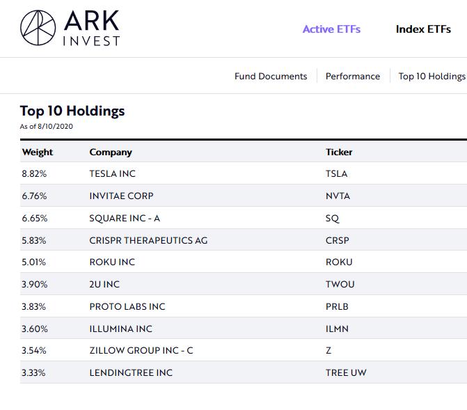 #ETF Ark Invest #aktien https://t.co/nDw57XaVpv https://t.co/M4U4bXsFGr
