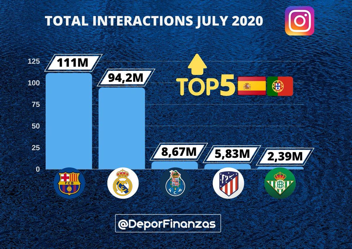 📲🇪🇸🇵🇹 TOP 5 clubes de la Península Ibérica con más interacciones en #instagram durante julio 2020. 💙💬  1.@FCBarcelona 111M  2.@realmadrid 94,2M  3.@FCPorto 8,67M  4.@Atleti 5,83M  5.@RealBetis 2,39M https://t.co/5m5Ef8Tec4