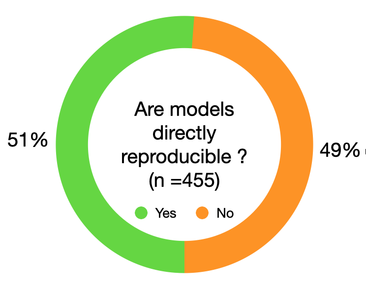 About half of #systemsbiology models fail to directly reproduce #simulation results! Over the past 3 years we investigated >450 models published in 152 journals & identified the root cause for the lack of #reproducibility. Read our #biorxiv_sysbio article doi.org/10.1101/2020.0…