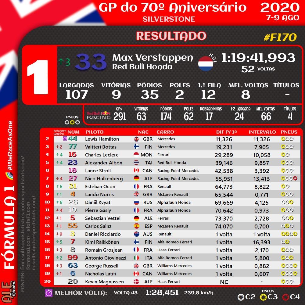 Resumos do GP do 70.º Aniversário da Fórmula 1  - resultado - velocidades máximas - melhores tempos (treinos livres, qualificação e corrida) - classificação  #F170 #BritishGP 🇬🇧 #F1 #resultado #classificação #velocidades #melhorestempos https://t.co/fUyzCsGG9O
