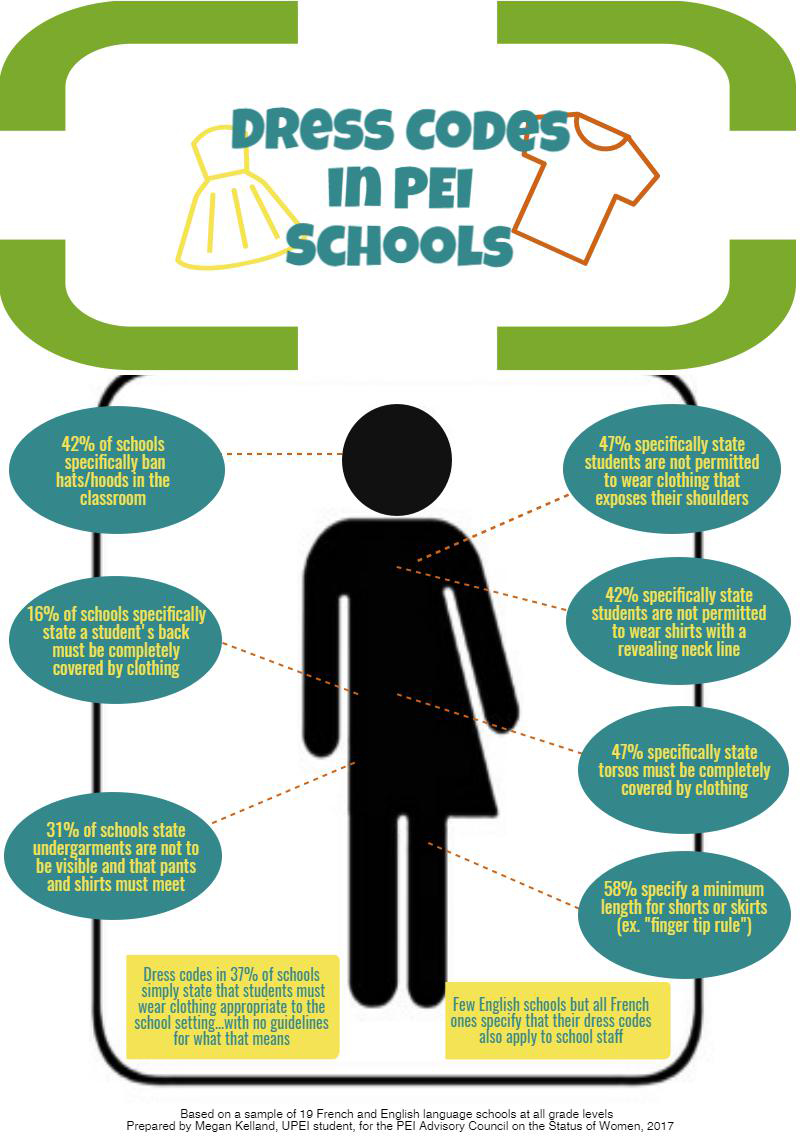 @DerekMacEwen Here's a bit of research on PEI school dress codes a student intern did at @peiacsw in 2017-2018 https://t.co/8rPkSmf0Bm