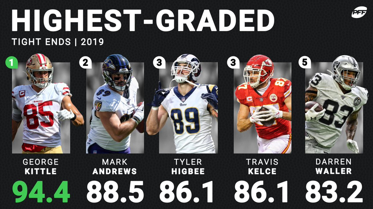 We're running out of ways to say that George Kittle had an elite 2019 season.  Please help us out in the comments ⬇️ https://t.co/X0Zx2GTGXR