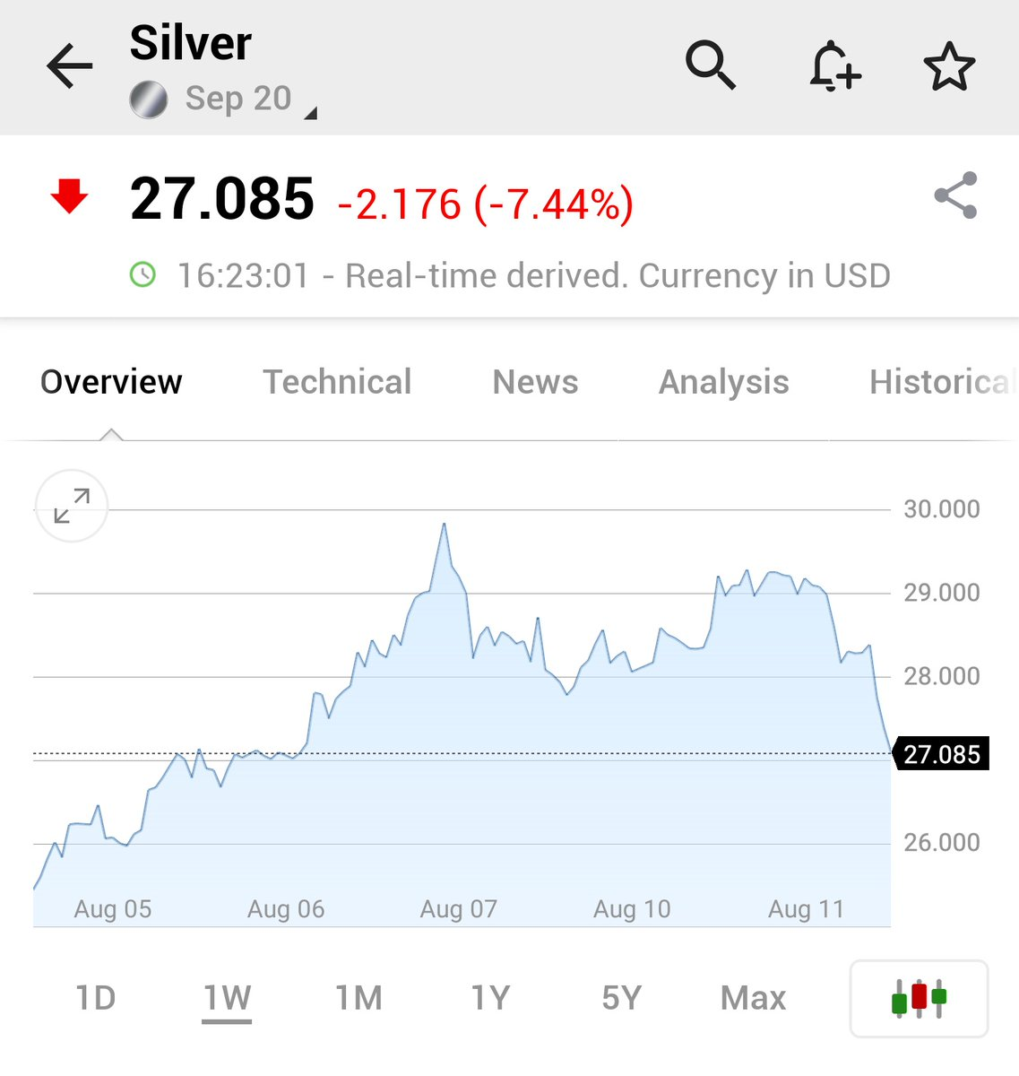 Investing Com A Twitter Silver Extends Losses Last Down More Than 7 As Prices Retreat Further From 7 Year High Reached Last Week Slv