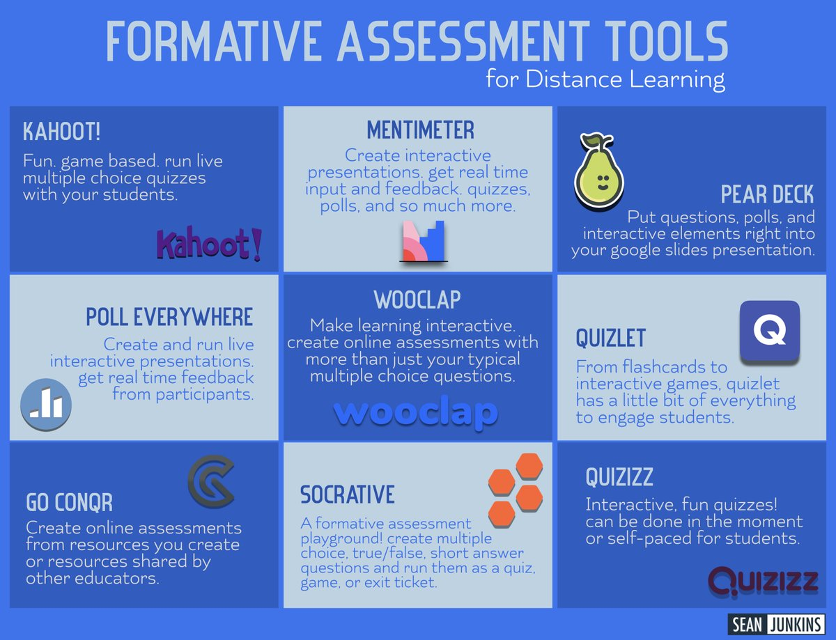Formative Assessments Tools for Distance Learning!