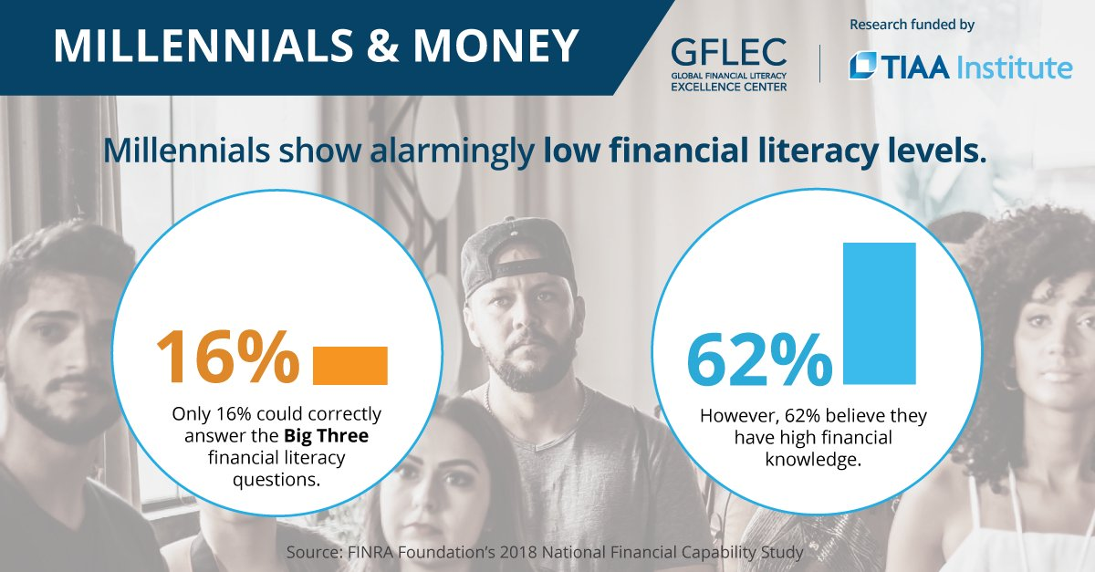 As we start to address the financial shocks to the system, Gen Y's low #FinancialLiteracy levels offer insights into how they may rebound. @gwbusiness & #GFLEC's @A_Lusardi, Andrea Bolognesi & Andrea Hasler explore #MillennialsandMoney: https://t.co/9rUbqs526i https://t.co/VdMUCNzNzO
