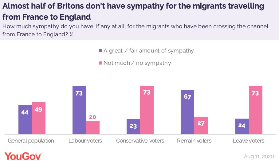 Almost half of Britons (49%) say they have little (22%) to no sympathy (27%) for the migrants who have been crossing the channel from France to England https://t.co/vjnNs8zUff https://t.co/xCJHVbP8sG