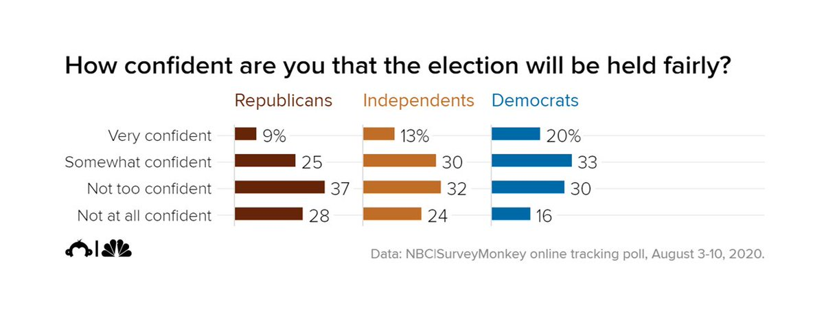 A majority of American adults say they are not confident that the November elections will be conducted in a fair and equal way, data from the NBC/ Survey Monkey Weekly Tracking Poll says. nbcnews.to/3gQKdzY