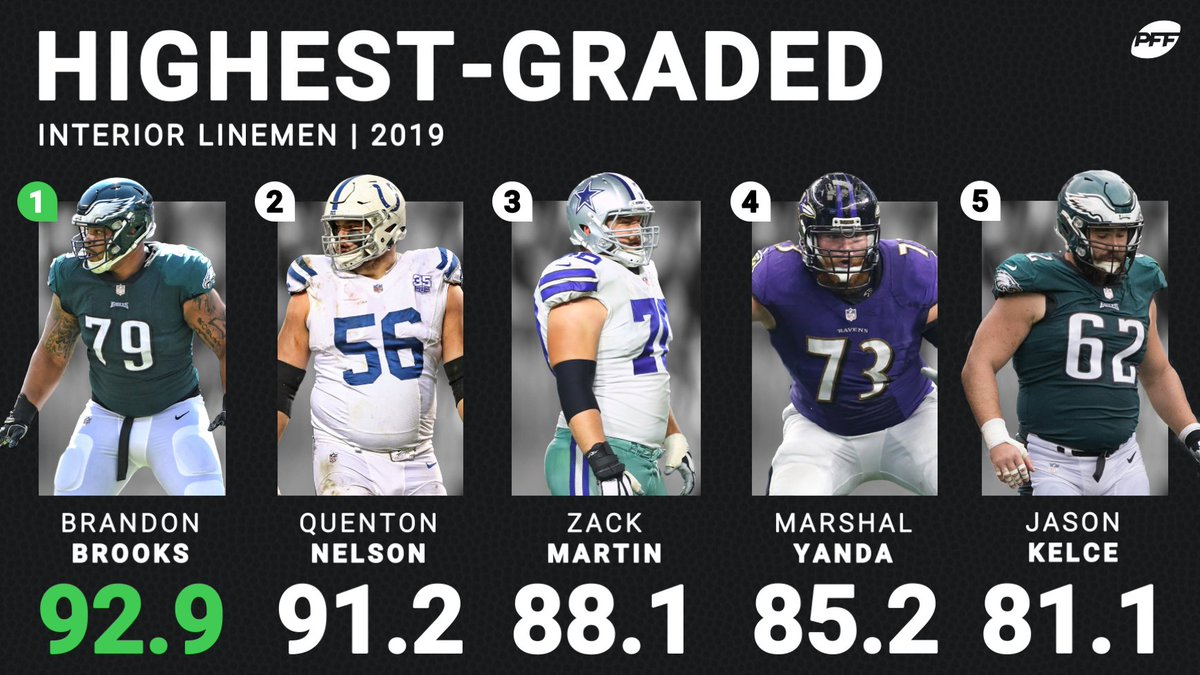 Brandon Brooks was the highest-graded interior offensive lineman of 2019.  Who will take the crown in 2020? 🤔 👑 https://t.co/mQZkQUhq2T