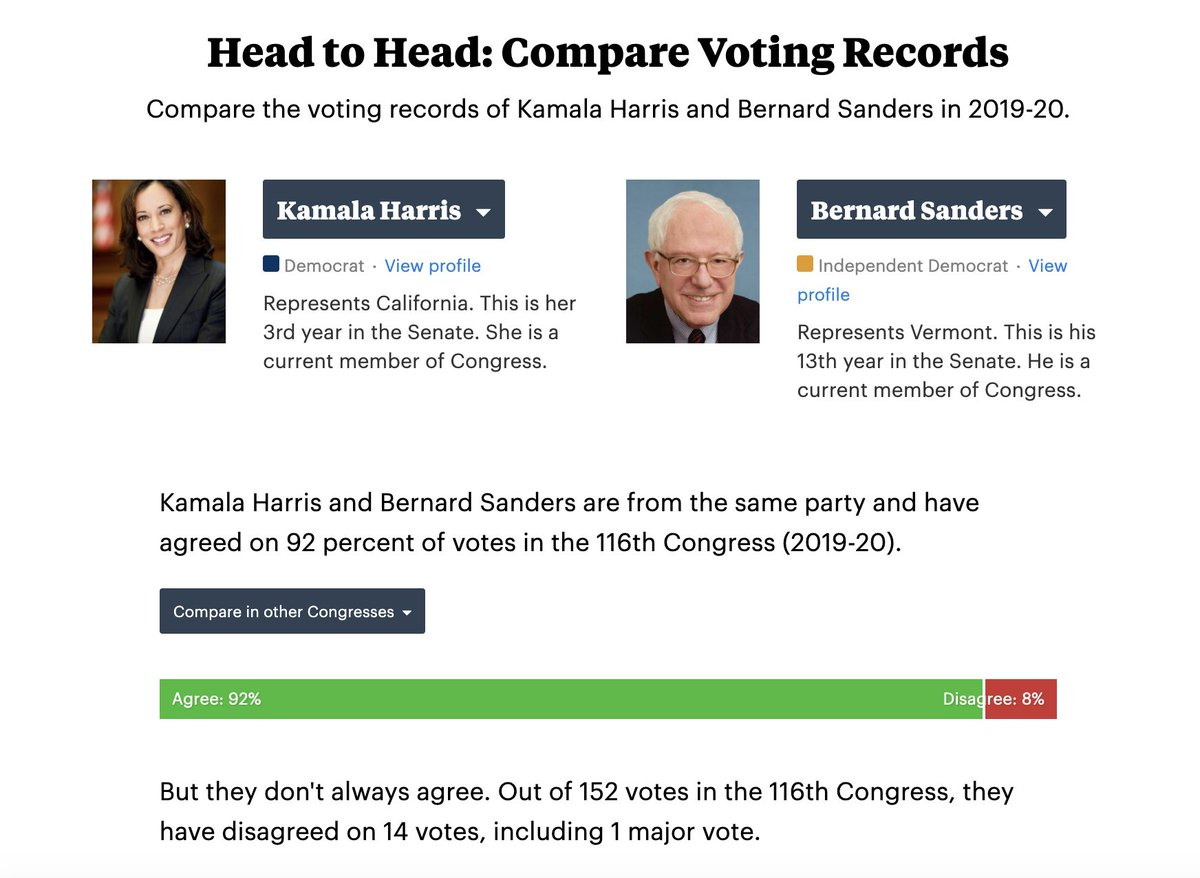 1/ Our tool lets you compare senators' voting records head-to-head. For example: Harris and Sen. Bernie Sanders voted the same way 92% of the time (not including votes one or both of them missed). So let's compare her to other senators, too. (THREAD)