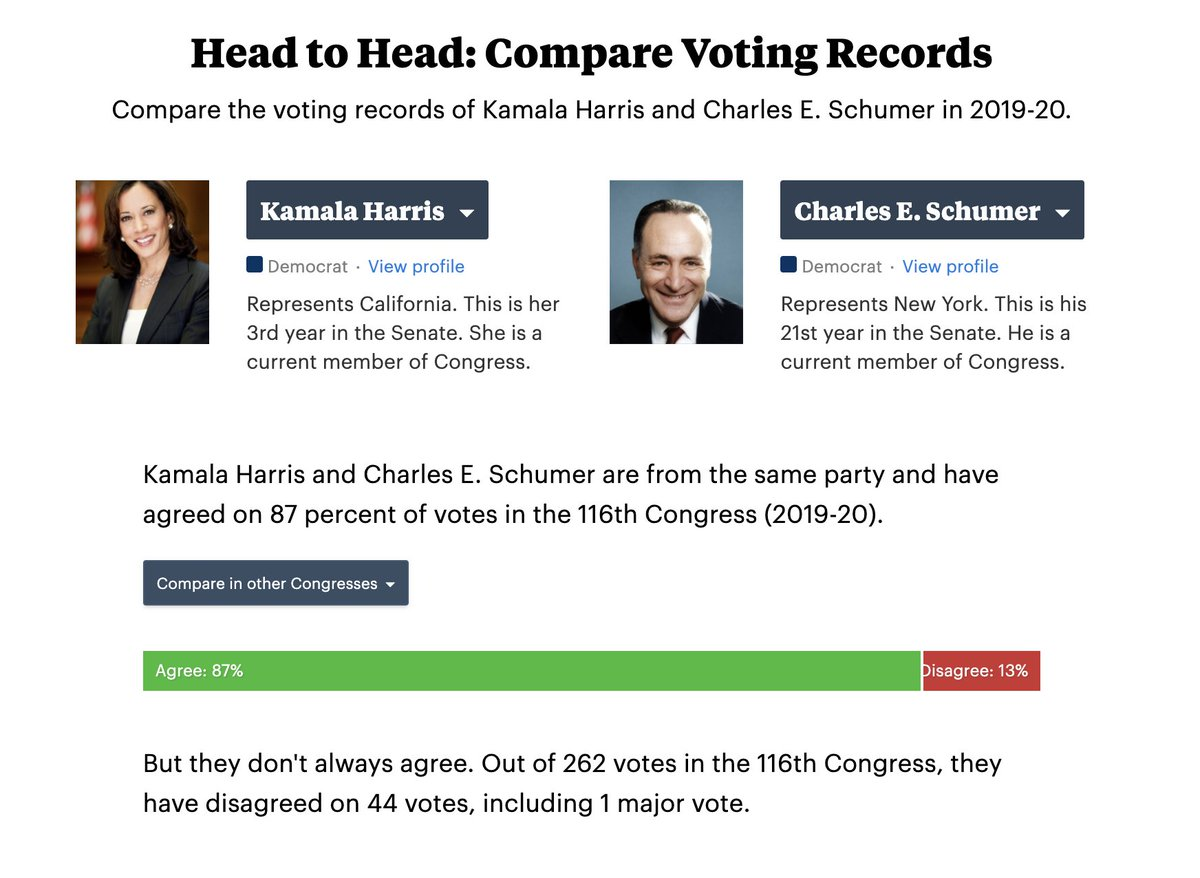 2/ Harris has voted the same way as senate minority leader Chuck Schumer 87% of the time (not including votes one or both of them missed). projects.propublica.org/represent/memb…