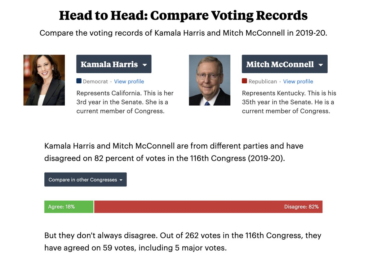 3/ Harris has voted the same way as senate majority leader Mitch McConnell 18% of the time (not including votes one or both of them missed). projects.propublica.org/represent/memb…