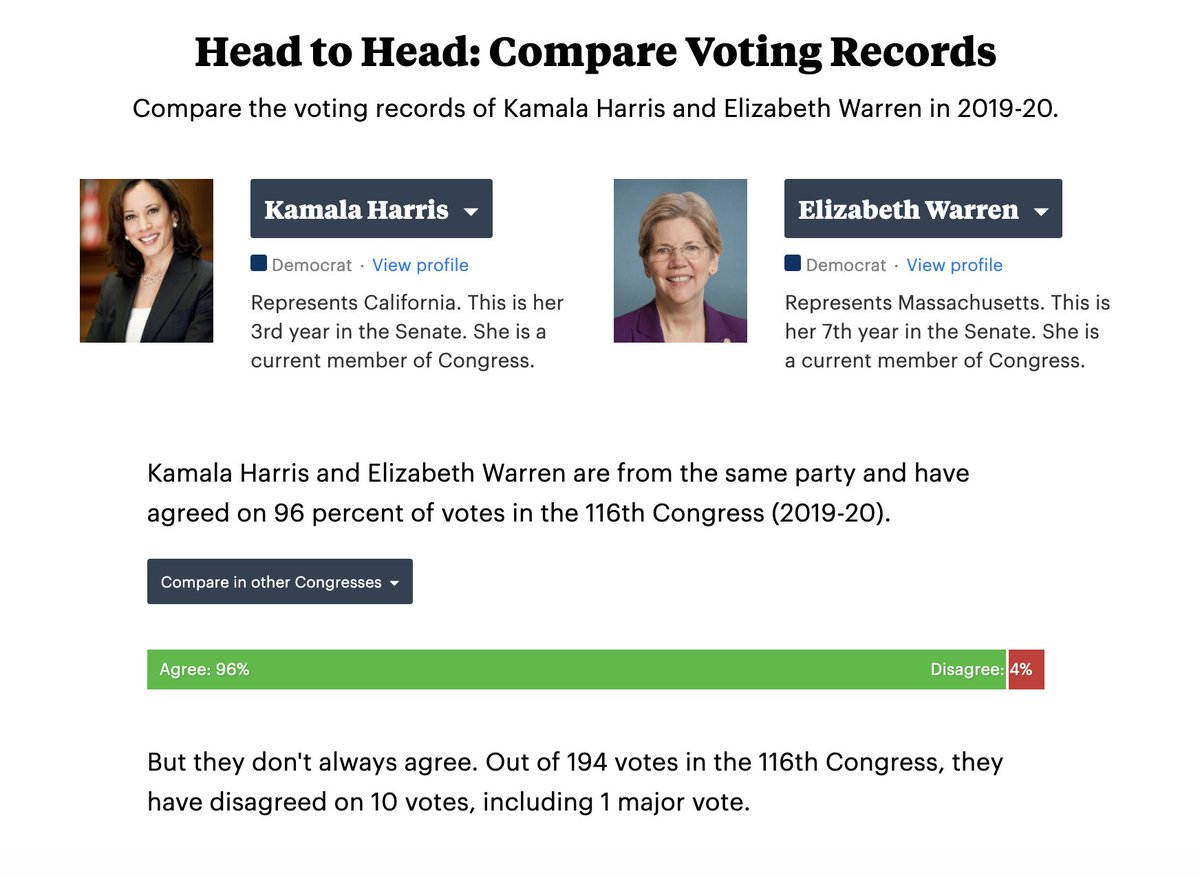 4/ Harris has voted the same way as Sen. Elizabeth Warren 93% of the time (not including votes one or both of them missed). projects.propublica.org/represent/memb…