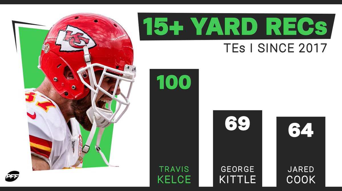 Travis Kelce is a big play waiting to happen 😤 💯 https://t.co/ypG1adEfwi