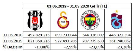 #KAPa açıklanan mali verilerle borsaya açık 4 takımın 19/20 sezonu finansalları gelmiş oldu. 💰4 Takım toplam gelir : 2,39 Milyar TL 💰4 Takım toplam zarar: 714 Milyon TL