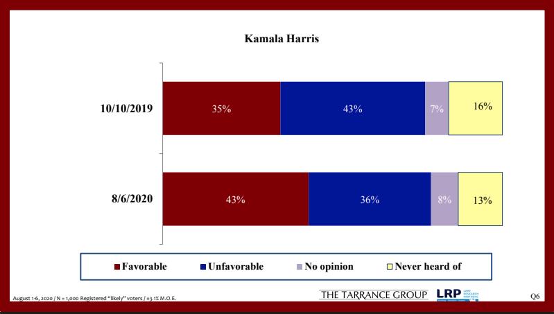 Результаты опроса отношения к Камеле Харрис, который проводил Джорджтаунский университет
