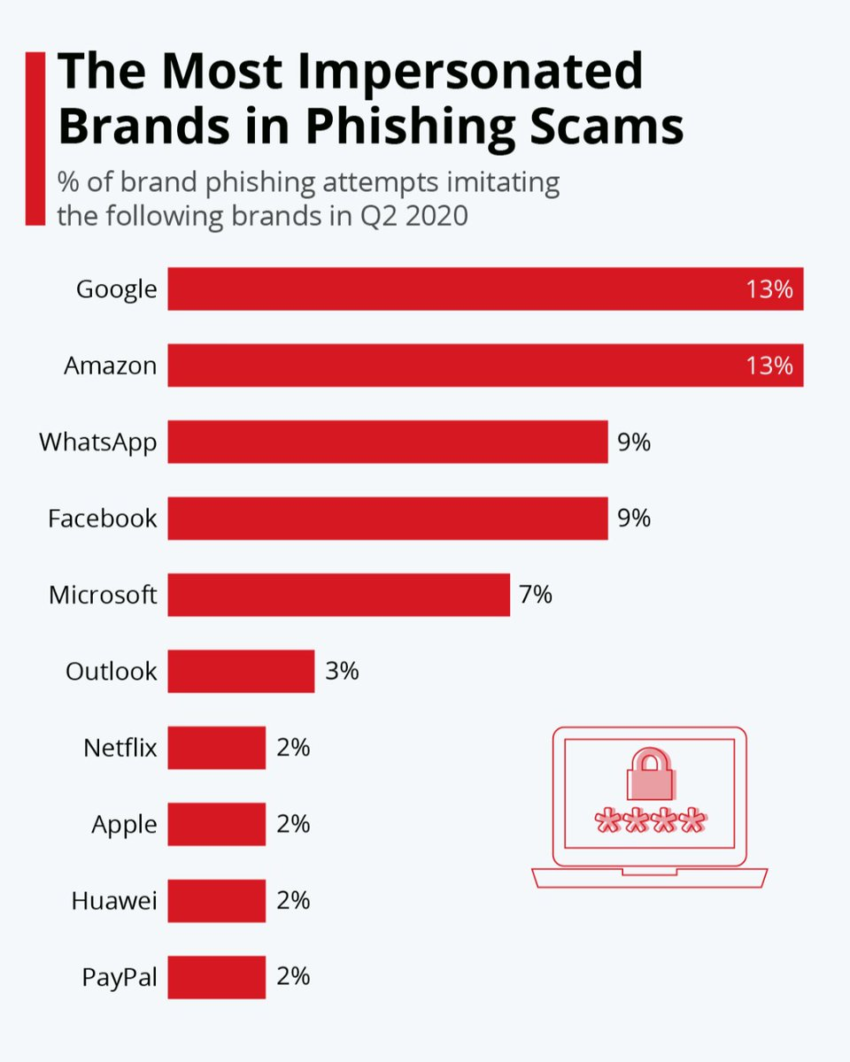 """#scams #brands  Statista:   """"We all know the emails: 'Dear user, please click the following link to update your payment information. Otherwise your account will be disabled' . ...  more often than not emails like the above are phishing attempts.""""  Also: http://ow.ly/8LKC50AWX8Opic.twitter.com/3oFnLpCn3z"""
