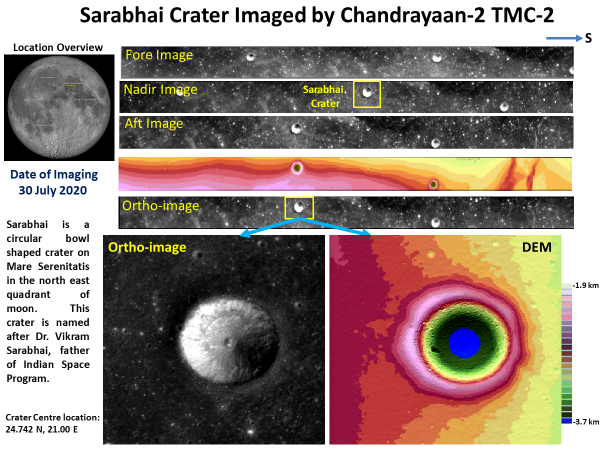 Paying tributes to the Father of the Indian Space Program, Dr. Vikram Ambalal Sarabhai on his birth anniversary. Recently, Chandrayaan-2 captured the Sarabhai Crater on Moon. Read more here https://t.co/VQwS4HYh0g #VikramSarabhai https://t.co/3MjLM3yTX5