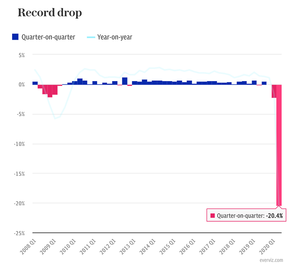 • BREAKING: UK crashes into recession with record 20.4% quarterly slump (👇) • GDP grew 8.7% in March, beating expectations slightly Follow @Louis_Ashworth and our business live blog for the latest news, analysis and reaction telegraph.co.uk/business/2020/…