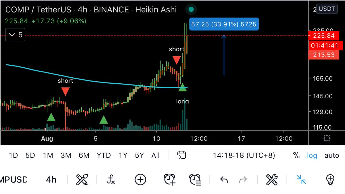 Even when market is going down some of our clients keep making profits. $COMP is up 33% since our 4HR signal. Start making profits now, buy yours at https://t.co/R6Hiwpbc8i  #comp #btc #eth #bnb #binance https://t.co/AQgbgnbILQ