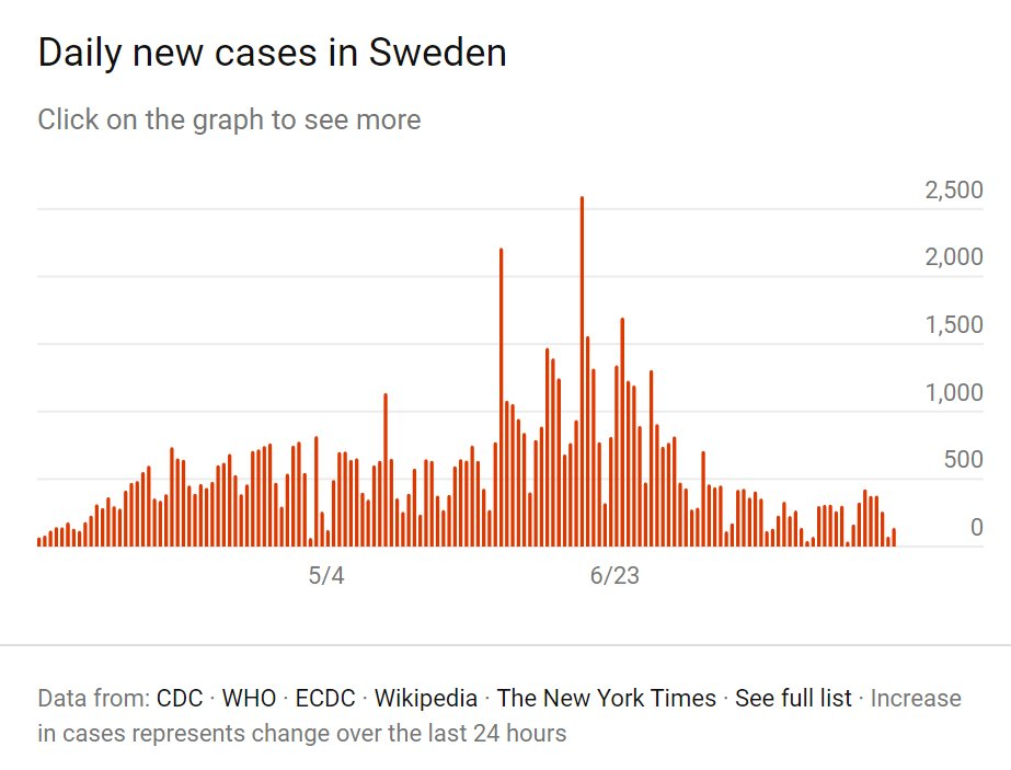 For those who wish the contrast to no-lockdown #Sweden. (Note the Y axis labels; Spain's population is approx. 4.5x Sweden's.) pic.twitter.com/1KhtgEweB8