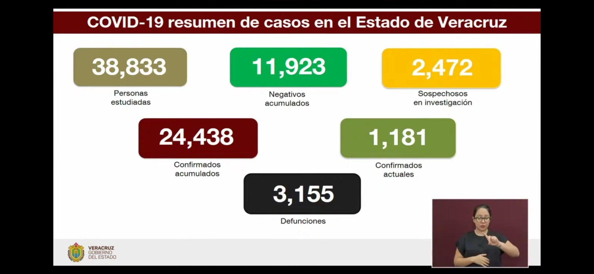 Bajan contagios de COVID-19 en Veracruz y pacientes se recuperan desde casa ante el coronavirus
