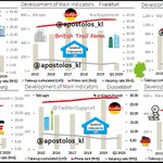 Image for the Tweet beginning: #Germany: Cities: Office Real Estate