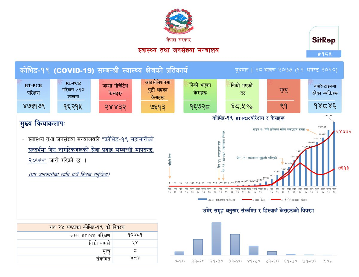 Situation update report #185 as of 12 August 2020 (Nepali  Language) on health sector response to Coronavirus disease (COVID-19) for your kind information.
