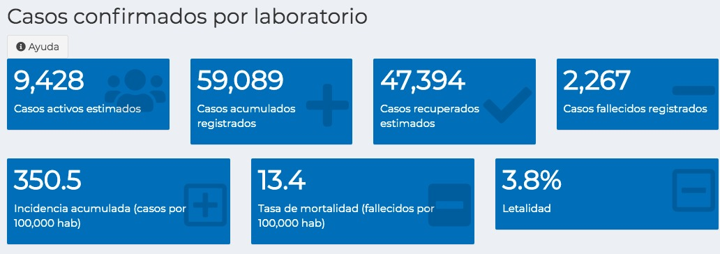 test Twitter Media - #AHORA En las últimas 24 horas se registraron 4 mil 117 pruebas y se registraron 1 mil 123 casos nuevos; 34 pacientes fallecieron. https://t.co/PSb9iROd0t