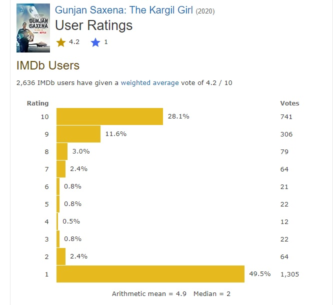 Amiet R Kashyap On Twitter Gunjan Saxena Imdb Rating Basically Its A Mean Of The Highest And Lowest Rating